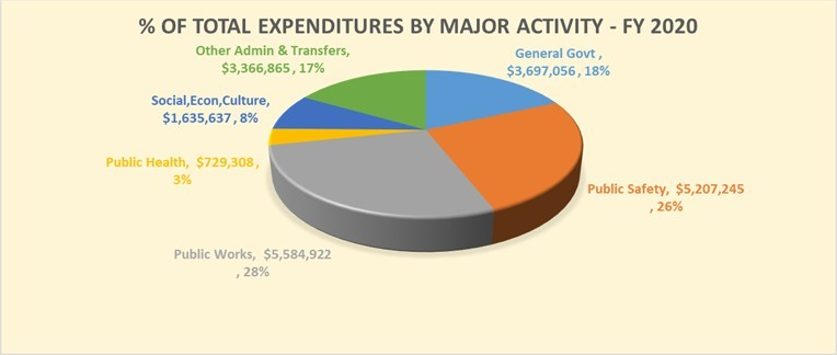 Park County FY20 Budget