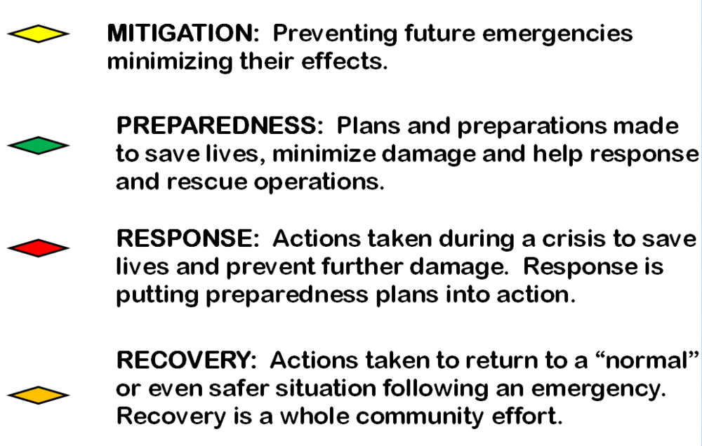 Phases of Emergency Management Descripiton